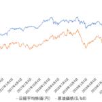 日経平均株価と原油先物価格が相関関係にあることをグラフで証明してみた ※無料でExcelシートダウンロード可